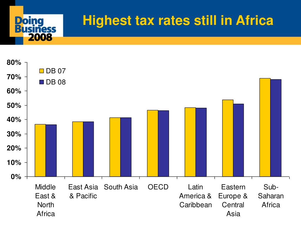 Highest tax rates still in Africa