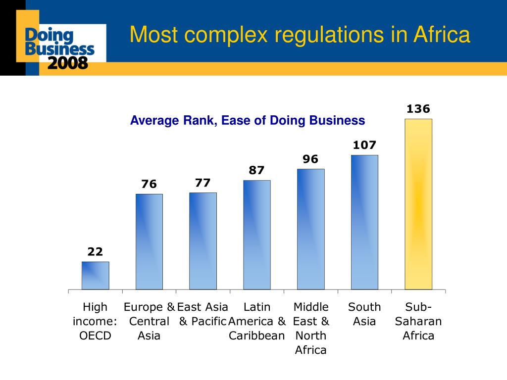 Most complex regulations in Africa