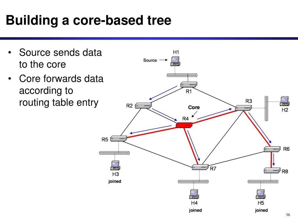 Building a core-based tree