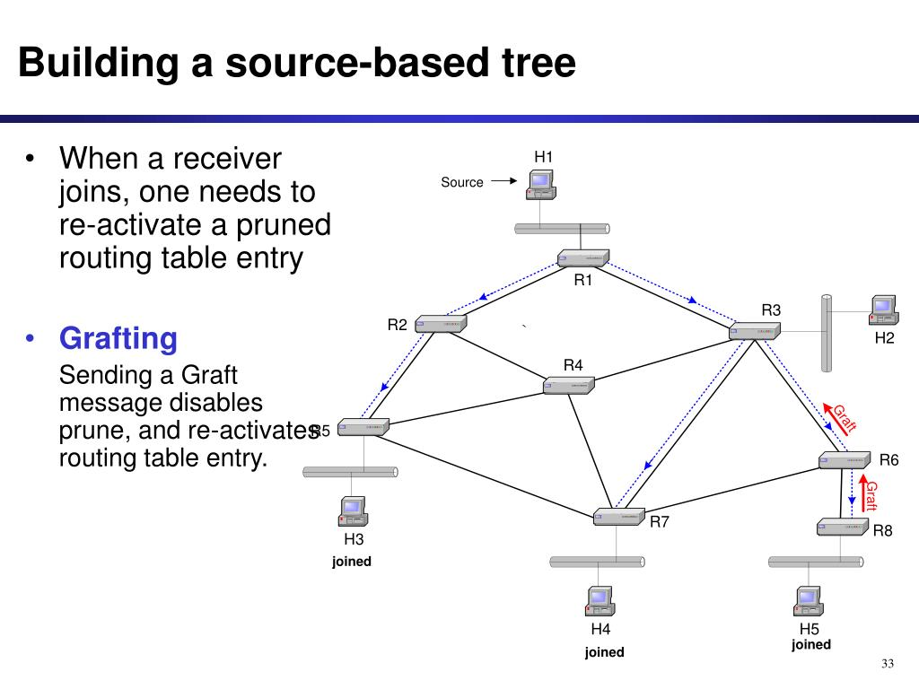 Building a source-based tree