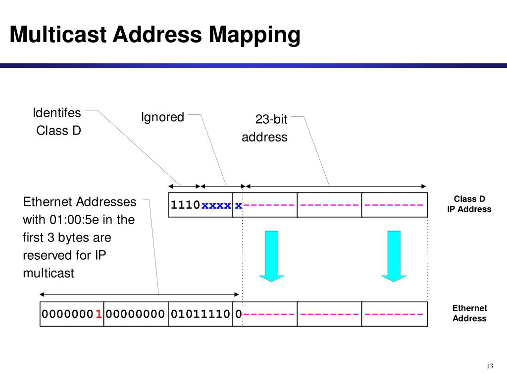 Multicast Address Mapping