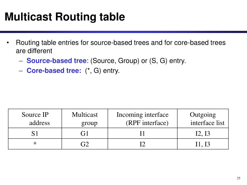 Multicast Routing table