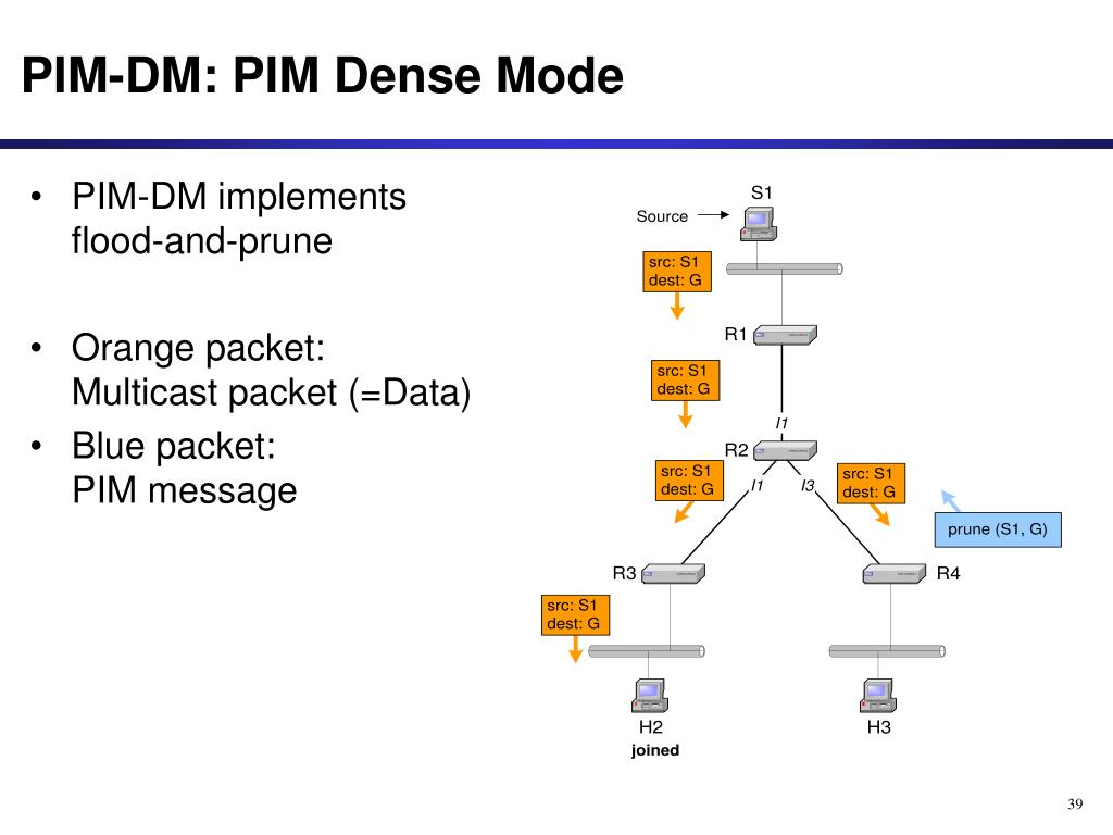 PIM-DM: PIM Dense Mode