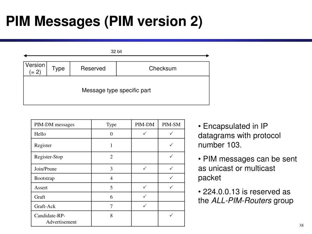 PIM Messages (PIM version 2)