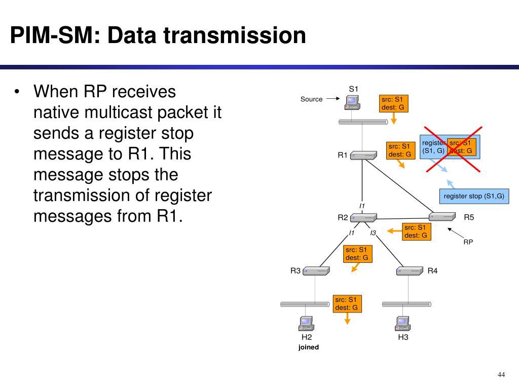 PIM-SM: Data transmission