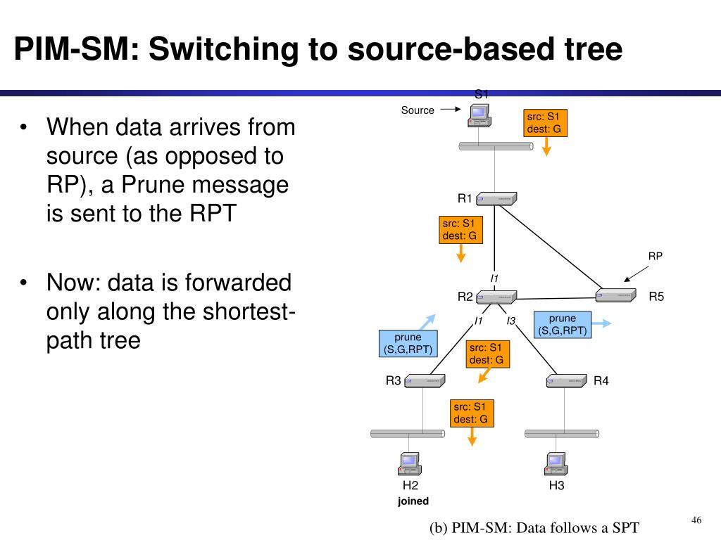 PIM-SM: Switching to source-based tree