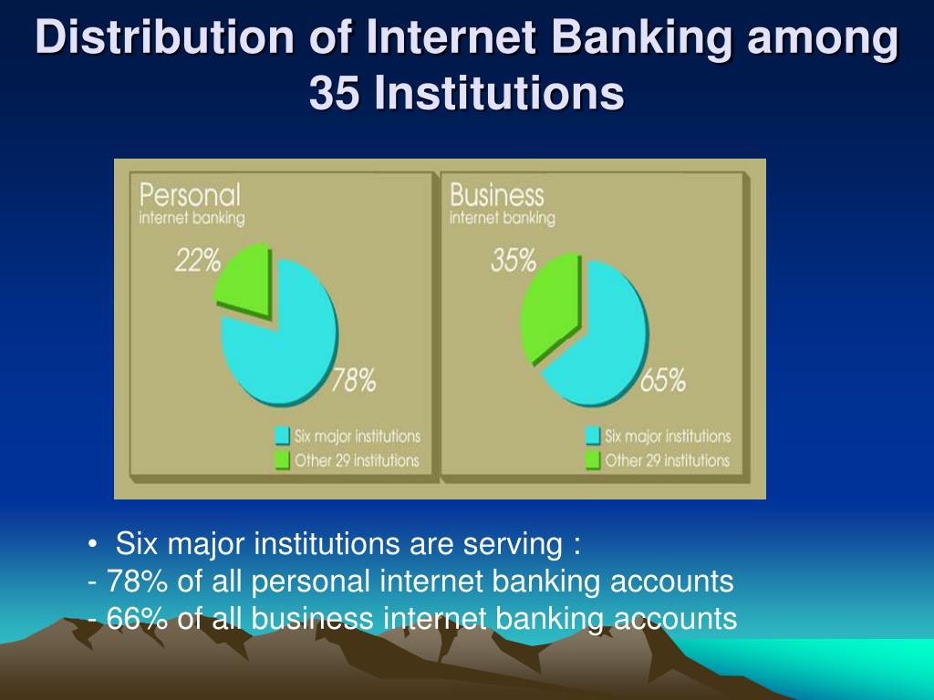 Distribution of Internet Banking among 35 Institutions