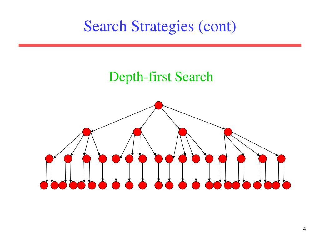 Search Strategies (cont)
