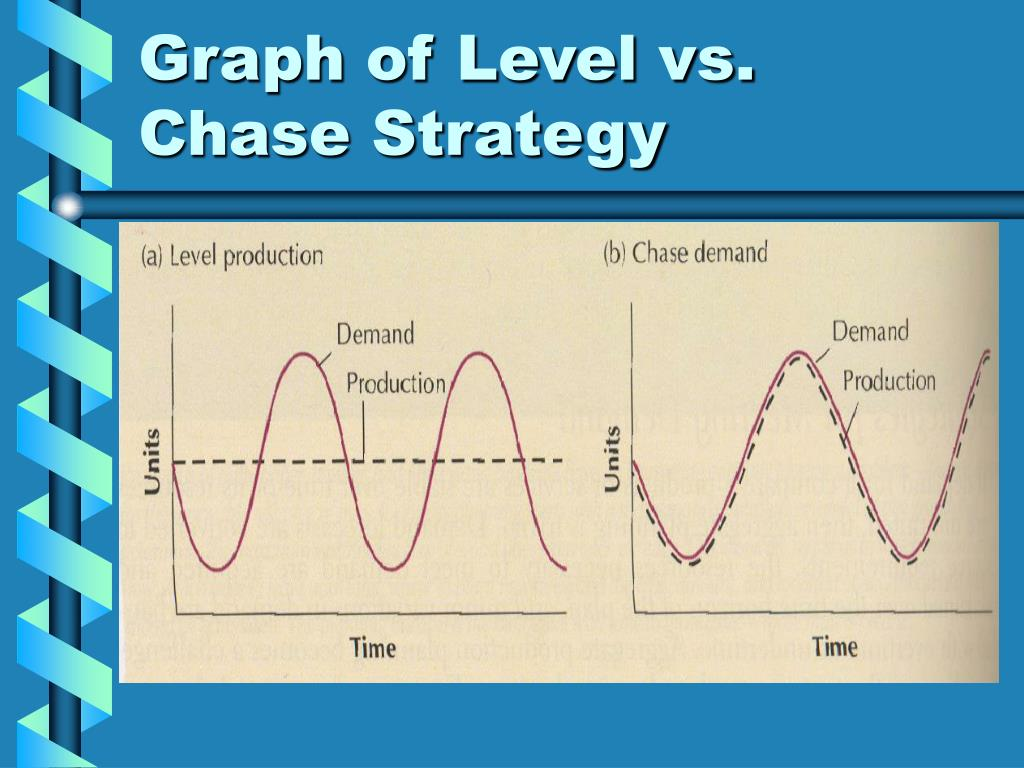 chase strategy Aggregate planning example - chase strategy for executive umbrellas •  objective: adjust workforce level so as to eliminate the need to carry inventory  from.