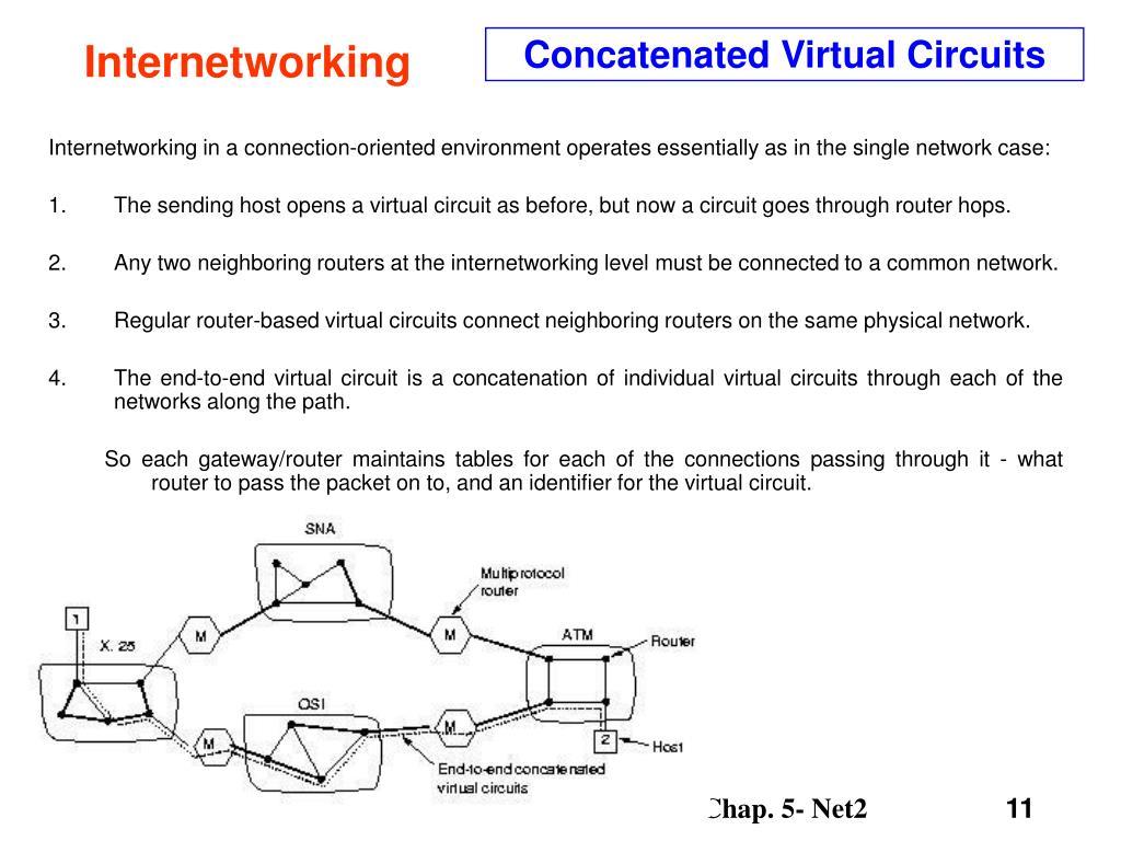 Concatenated Virtual Circuits