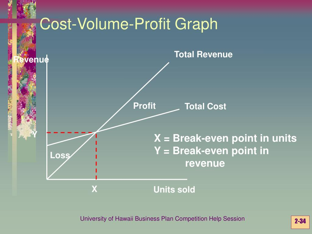 Cost-Volume-Profit Graph
