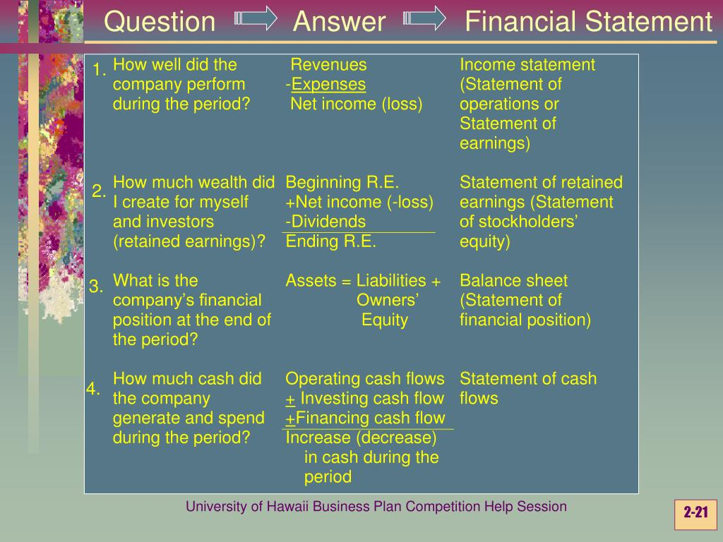 Question          Answer          Financial Statement