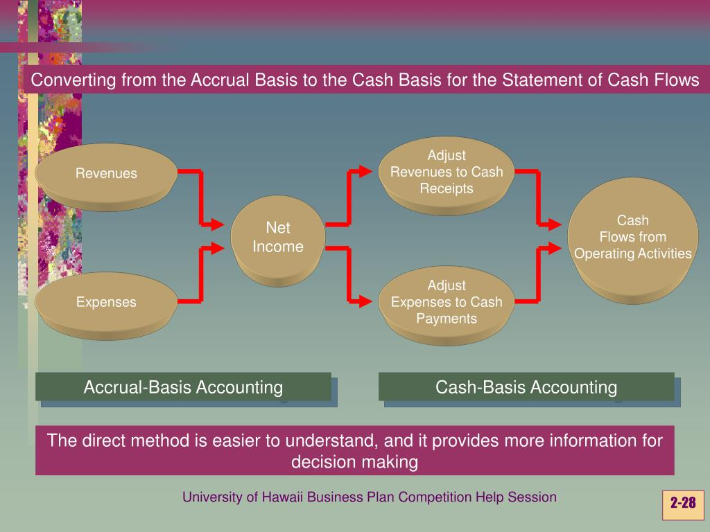 Converting from the Accrual Basis to the Cash Basis for the Statement of Cash Flows