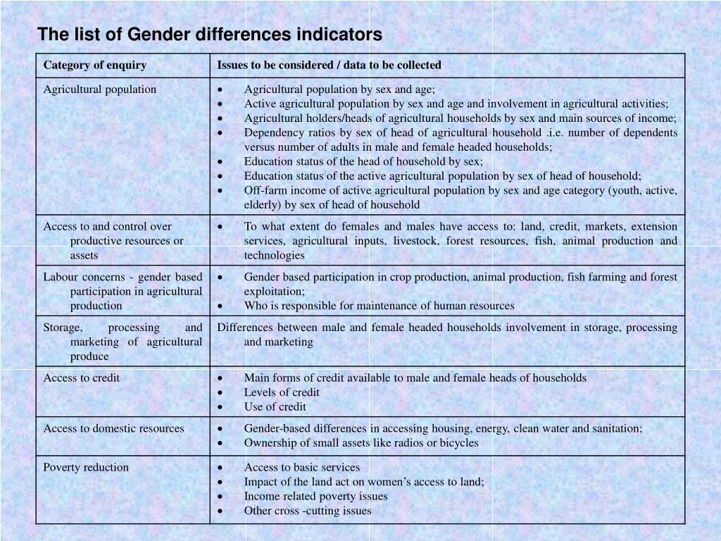 The list of Gender differences indicators