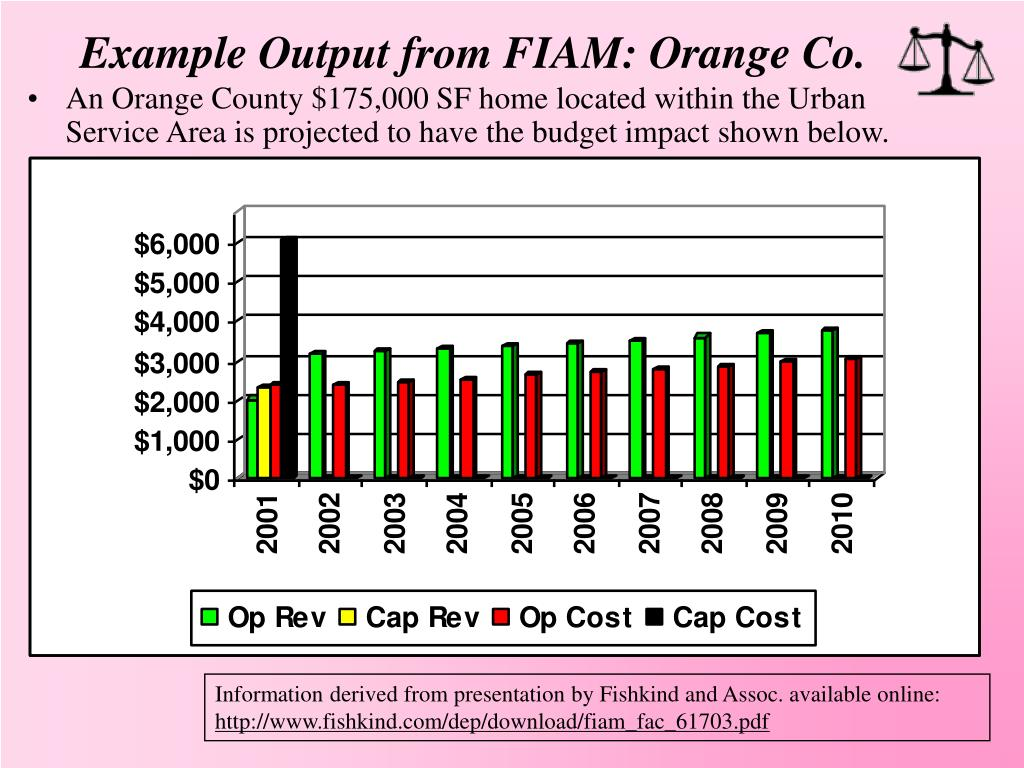 Example Output from FIAM: Orange Co.
