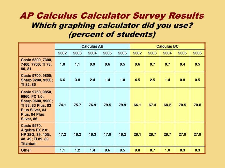 AP Calculus Calculator Survey Results