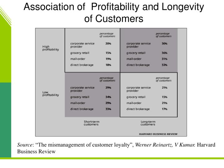 Association of  Profitability and Longevity