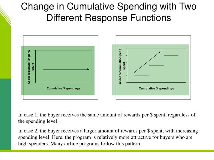 Change in Cumulative Spending with Two Different Response Functions