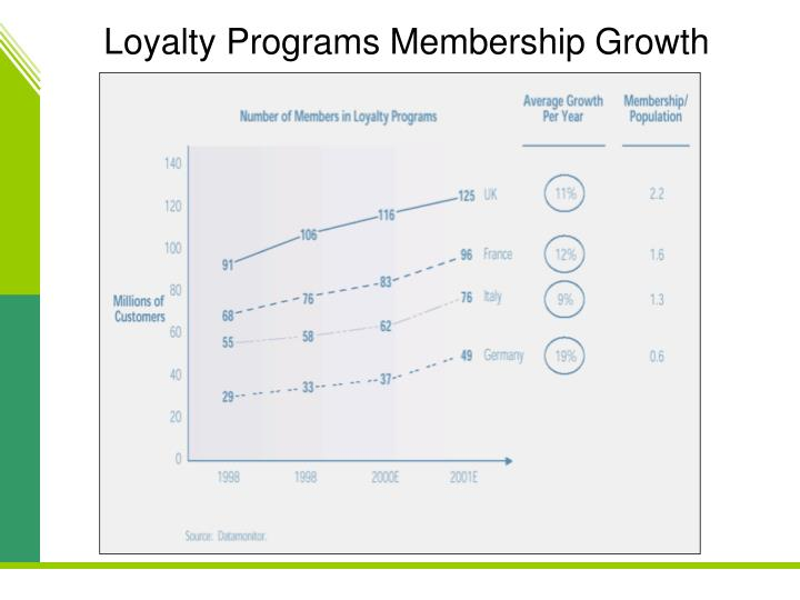 Loyalty Programs Membership Growth
