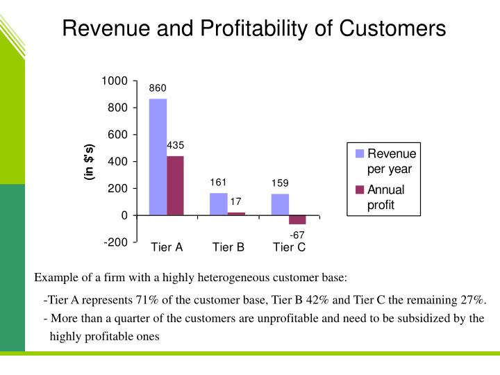 Revenue and Profitability of Customers