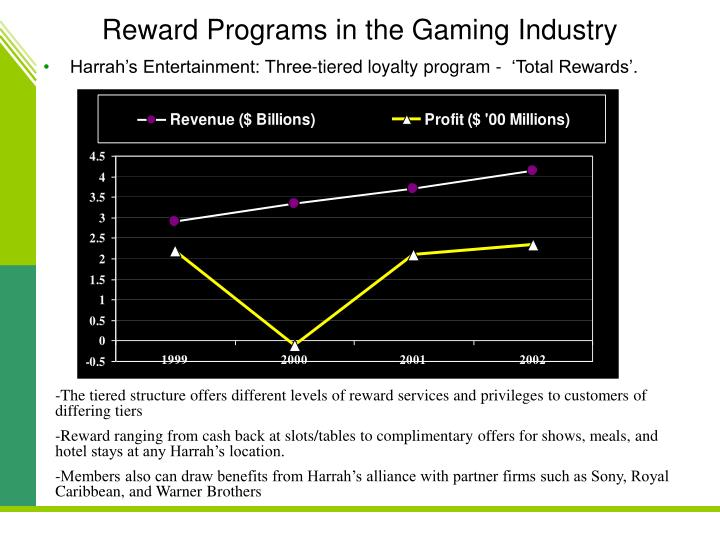 Reward Programs in the Gaming Industry