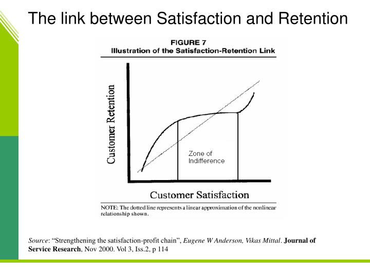 The link between Satisfaction and Retention