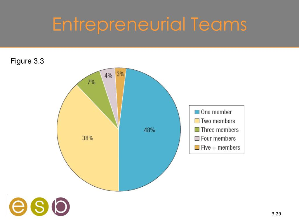Entrepreneurial Teams