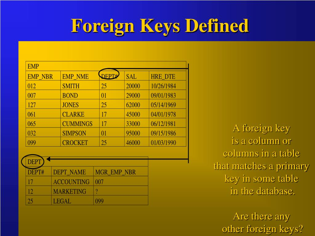Foreign Keys Defined