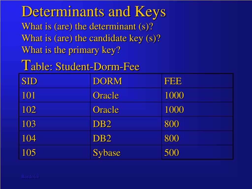 Determinants and Keys