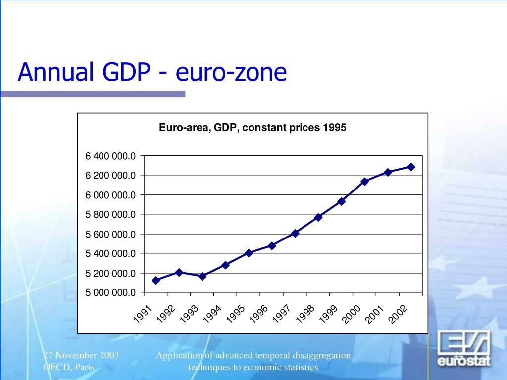 Annual GDP - euro-zone