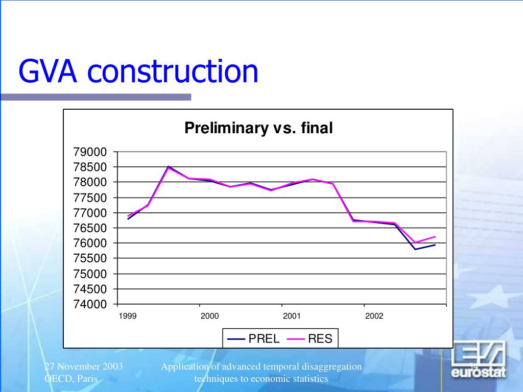 GVA construction