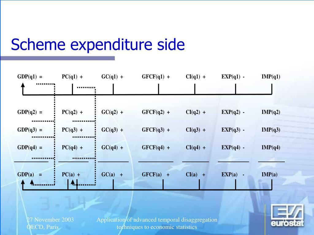 Scheme expenditure side