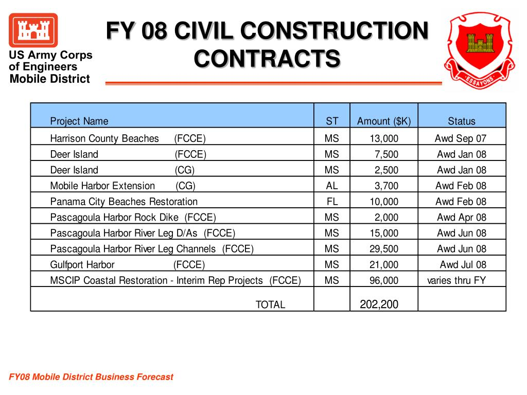 FY 08 CIVIL CONSTRUCTION CONTRACTS