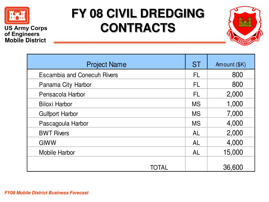 FY 08 CIVIL DREDGING CONTRACTS