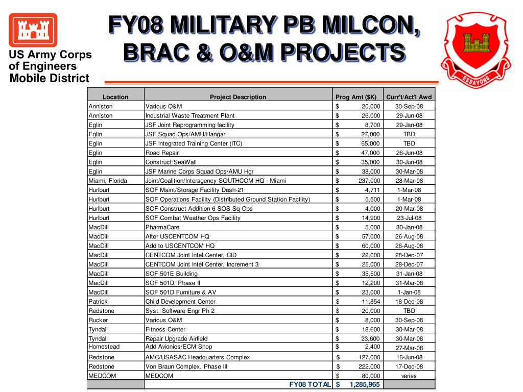 FY08 MILITARY PB MILCON, BRAC & O&M PROJECTS