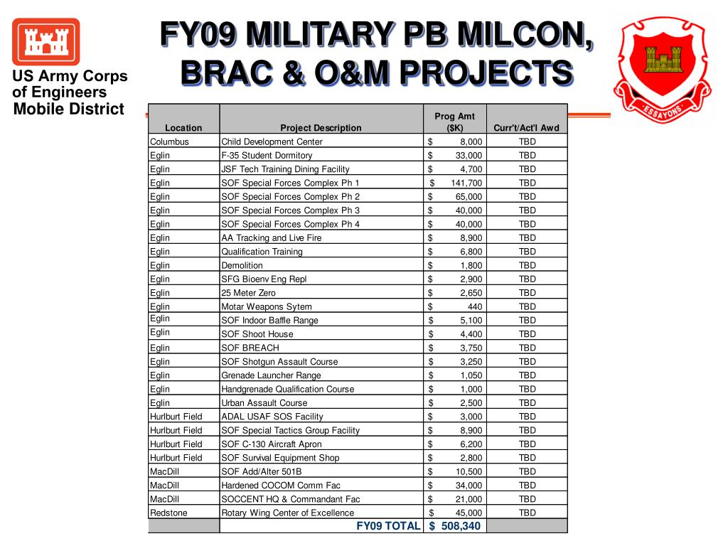 FY09 MILITARY PB MILCON, BRAC & O&M PROJECTS