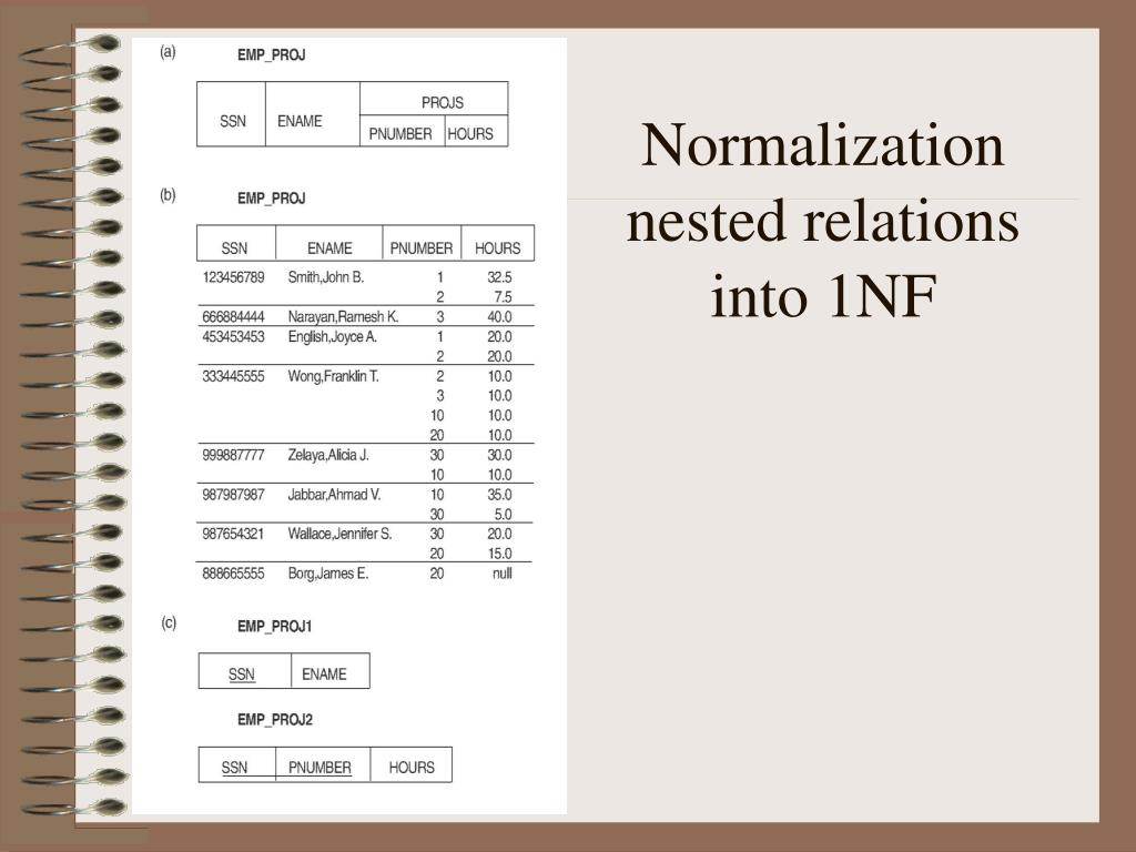 Normalization nested relations into 1NF