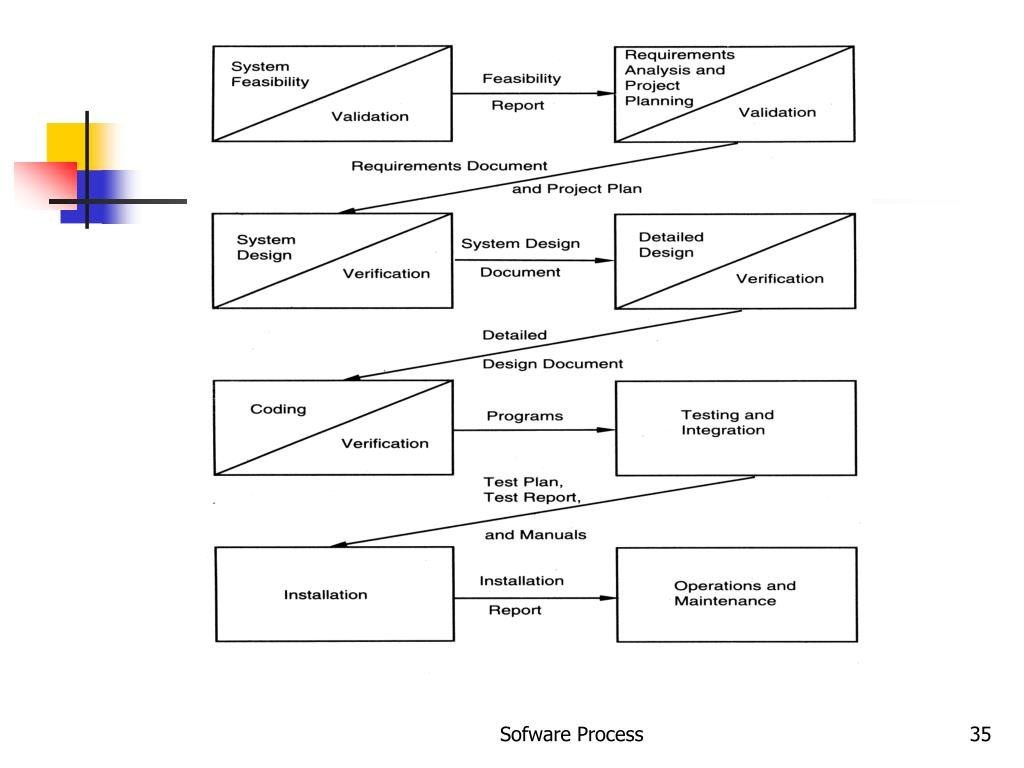 Sofware Process
