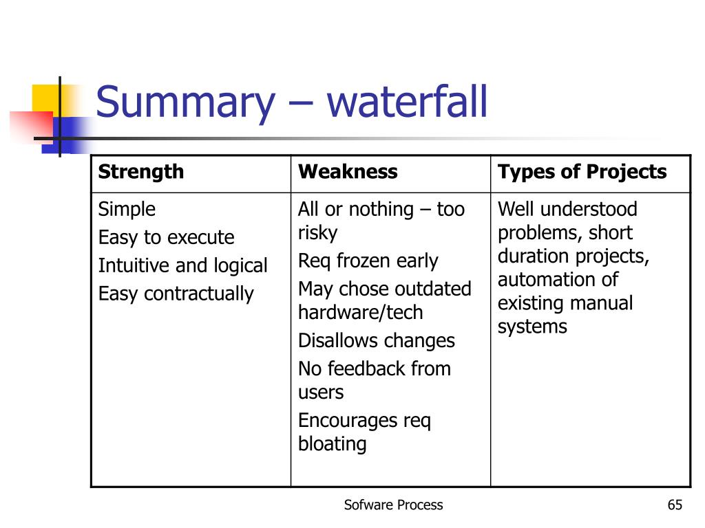 Summary – waterfall