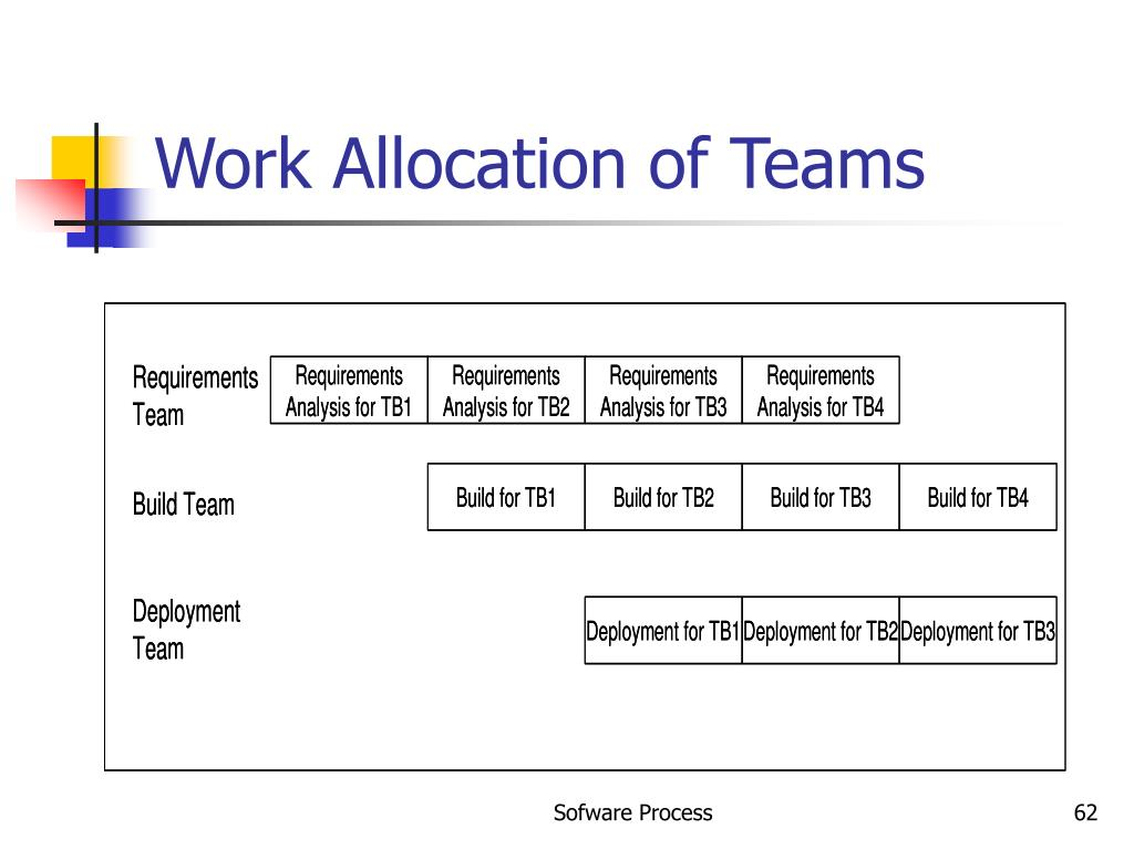 Work Allocation of Teams