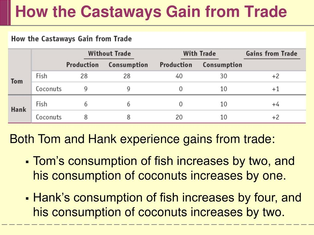 How the Castaways Gain from Trade