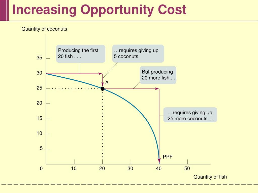 Increasing Opportunity Cost