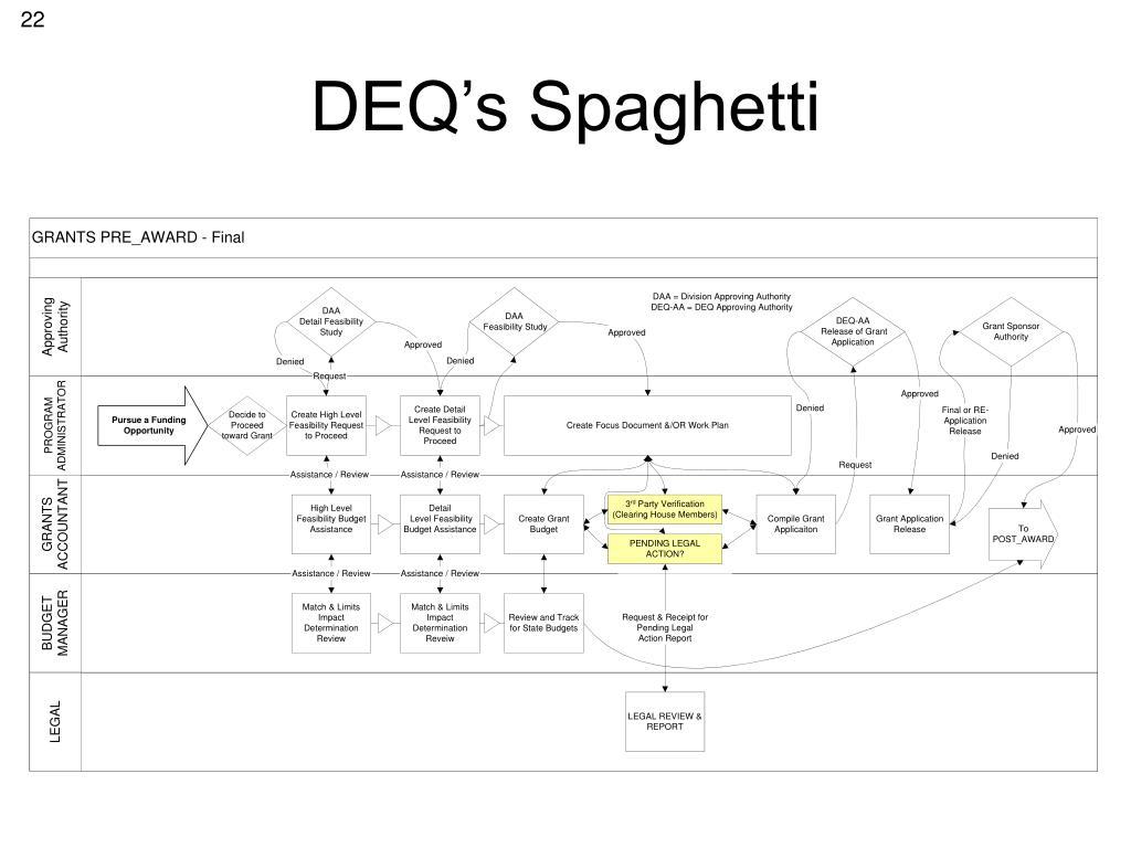 DEQ's Spaghetti