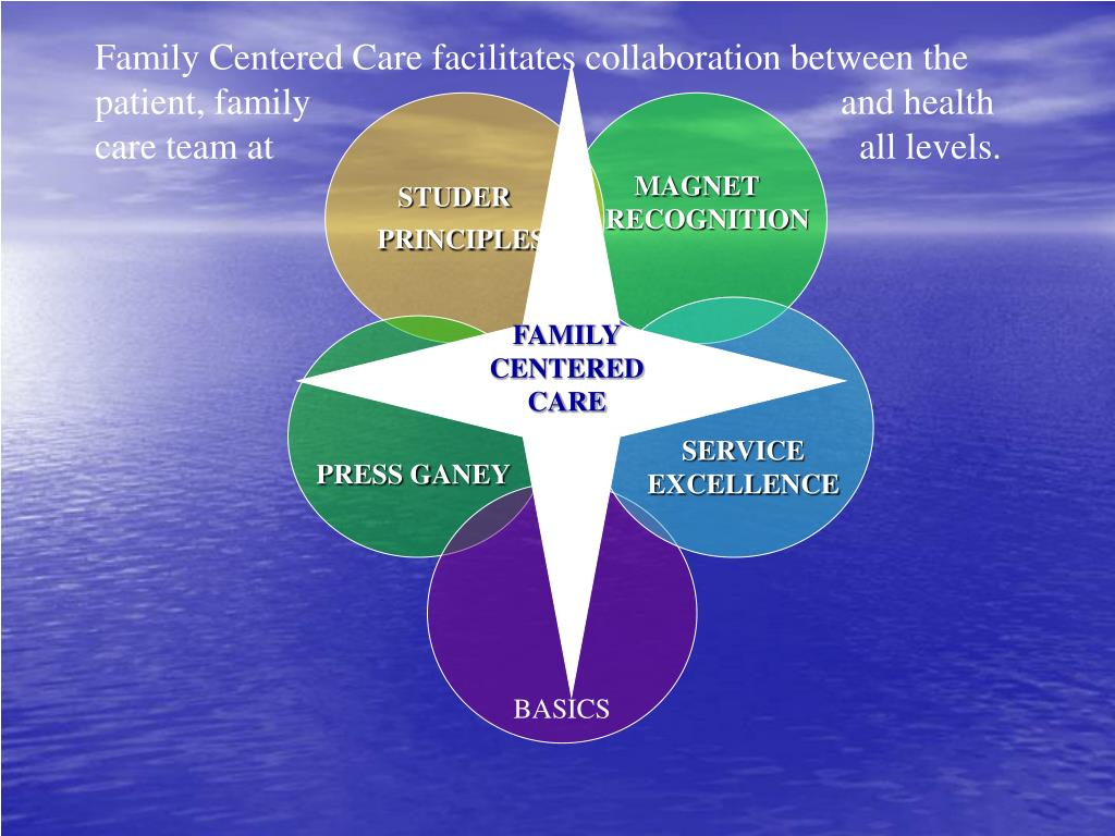 Family Centered Care facilitates collaboration between the patient, family                                                         and health care team at                                                               all levels.