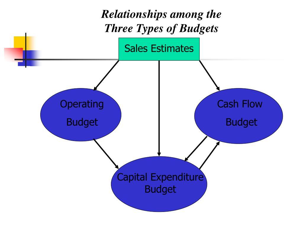 Sales Estimates