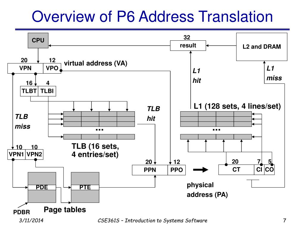 Overview of P6 Address Translation
