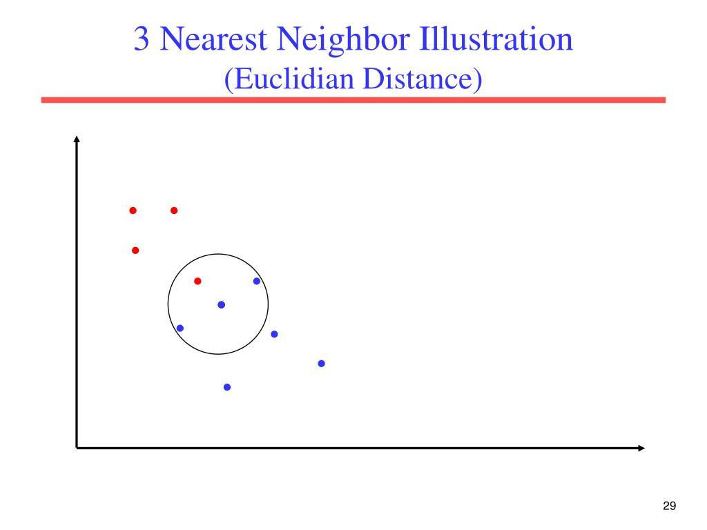 3 Nearest Neighbor Illustration