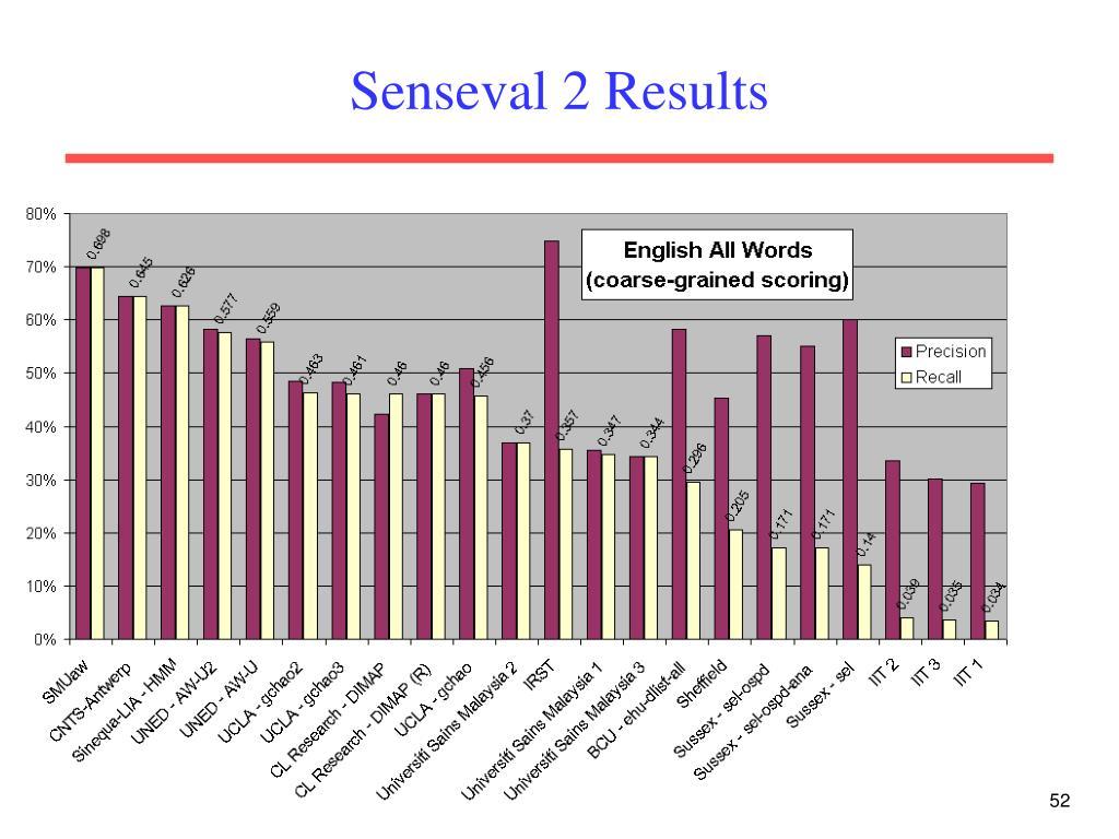 Senseval 2 Results