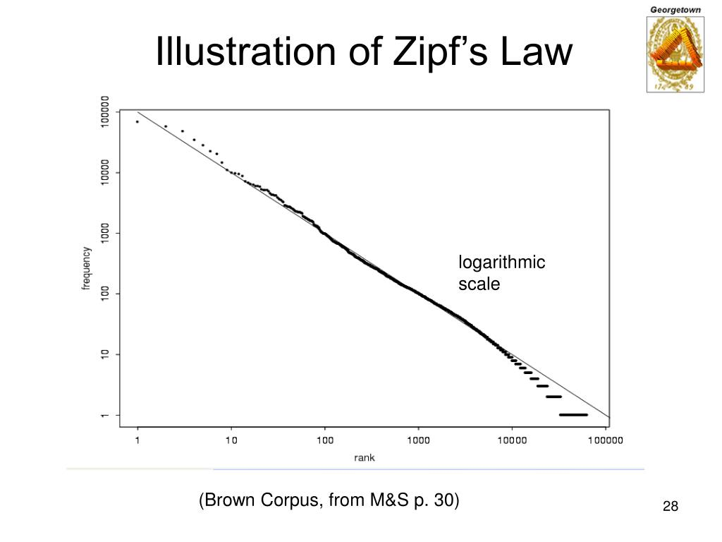 Illustration of Zipf's Law
