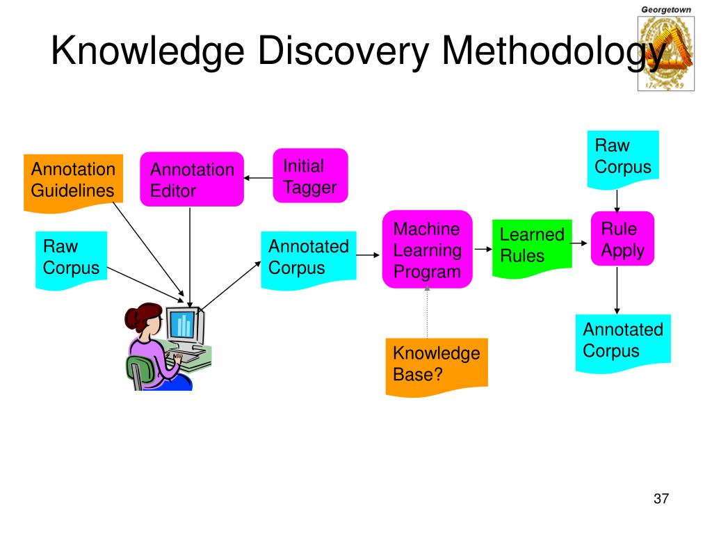 Knowledge Discovery Methodology